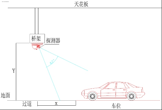 x: 车位线距离探测器的水平距离.